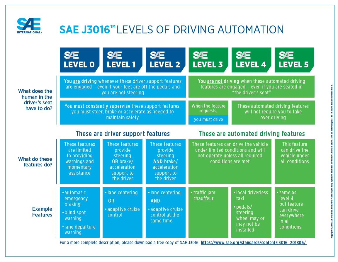 levels of driving automation